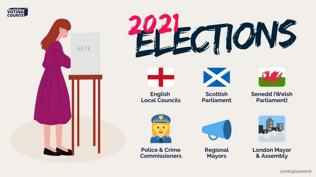 Graphic showing a woman voting and also showing the various UK elections happening on May 6, 2021 - English local councils, Scottish Parliament, Welsh Parliament, Police & Crime Commissioners, Regional Mayors, and London Mayor & Assembly.