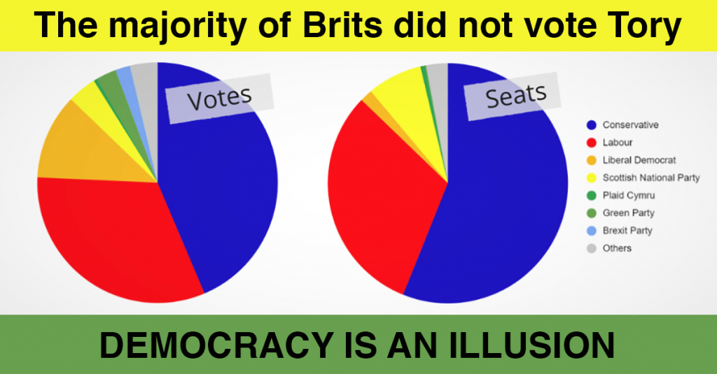 """""""Democracy is an illusion"""" - Pie charts showing how the UK electorate actually voted in the 2019 General Election compared with how the parliamentary seats were allocated under our First Past The Post voting system (majority Conservative government elected with a minority of votes)."""